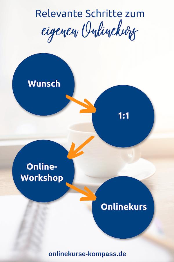 4 Schritte zum eigenen Onlinekurs